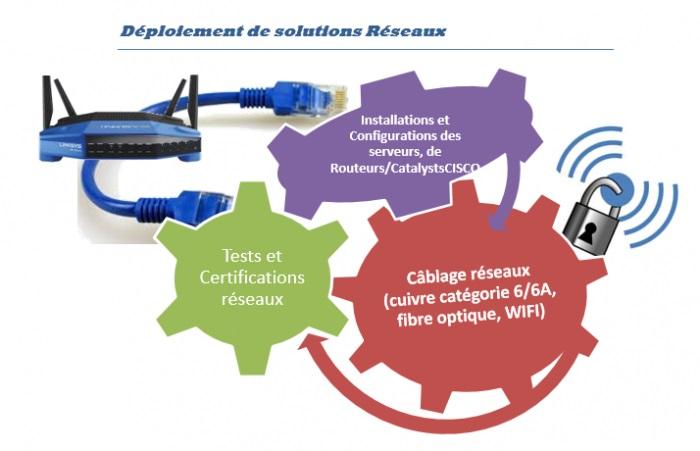 Déploiement réseaux telecoms par groupe Beteir